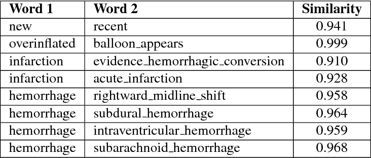 Figure 4 for Intelligent Word Embeddings of Free-Text Radiology Reports