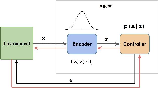 Figure 1 for Dynamics Generalization via Information Bottleneck in Deep Reinforcement Learning
