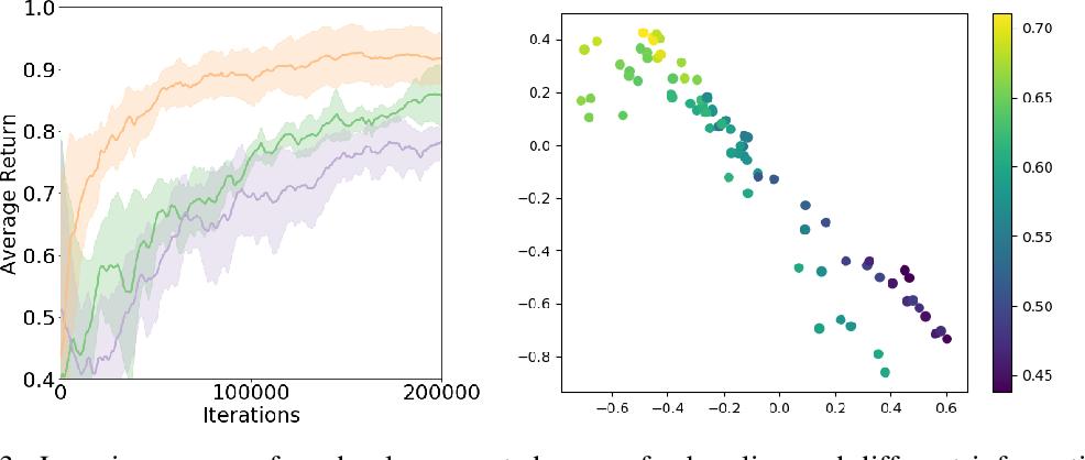 Figure 3 for Dynamics Generalization via Information Bottleneck in Deep Reinforcement Learning