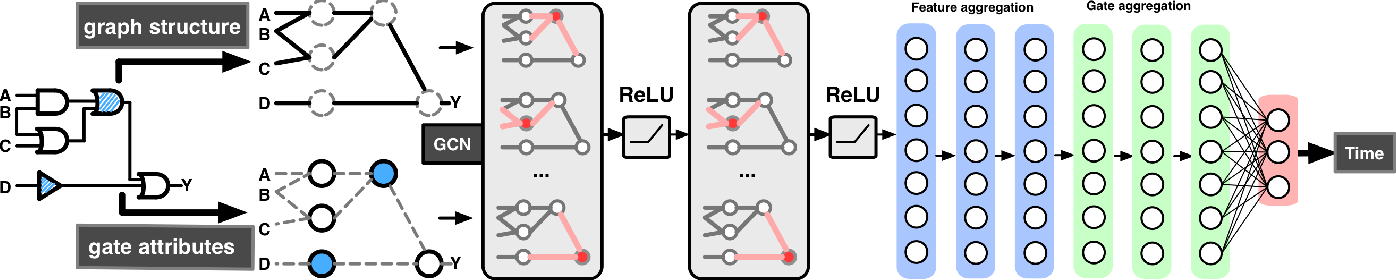 Figure 1 for Estimating the Circuit Deobfuscating Runtime based on Graph Deep Learning