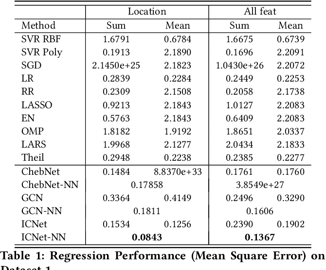 Figure 2 for Estimating the Circuit Deobfuscating Runtime based on Graph Deep Learning