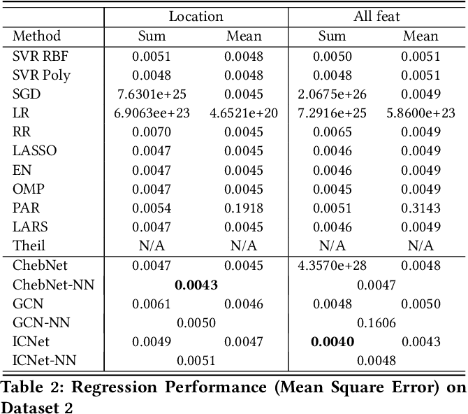 Figure 3 for Estimating the Circuit Deobfuscating Runtime based on Graph Deep Learning