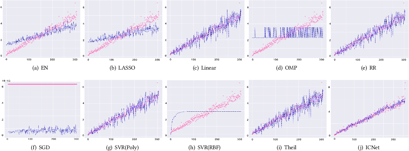Figure 4 for Estimating the Circuit Deobfuscating Runtime based on Graph Deep Learning