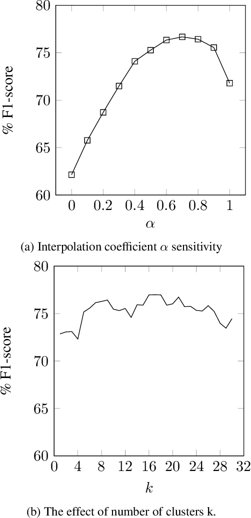 Figure 2 for An Unsupervised Approach for Aspect Category Detection Using Soft Cosine Similarity Measure