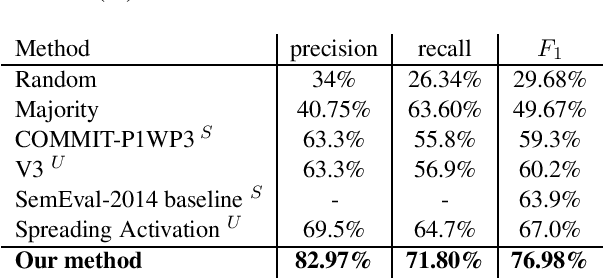 Figure 3 for An Unsupervised Approach for Aspect Category Detection Using Soft Cosine Similarity Measure