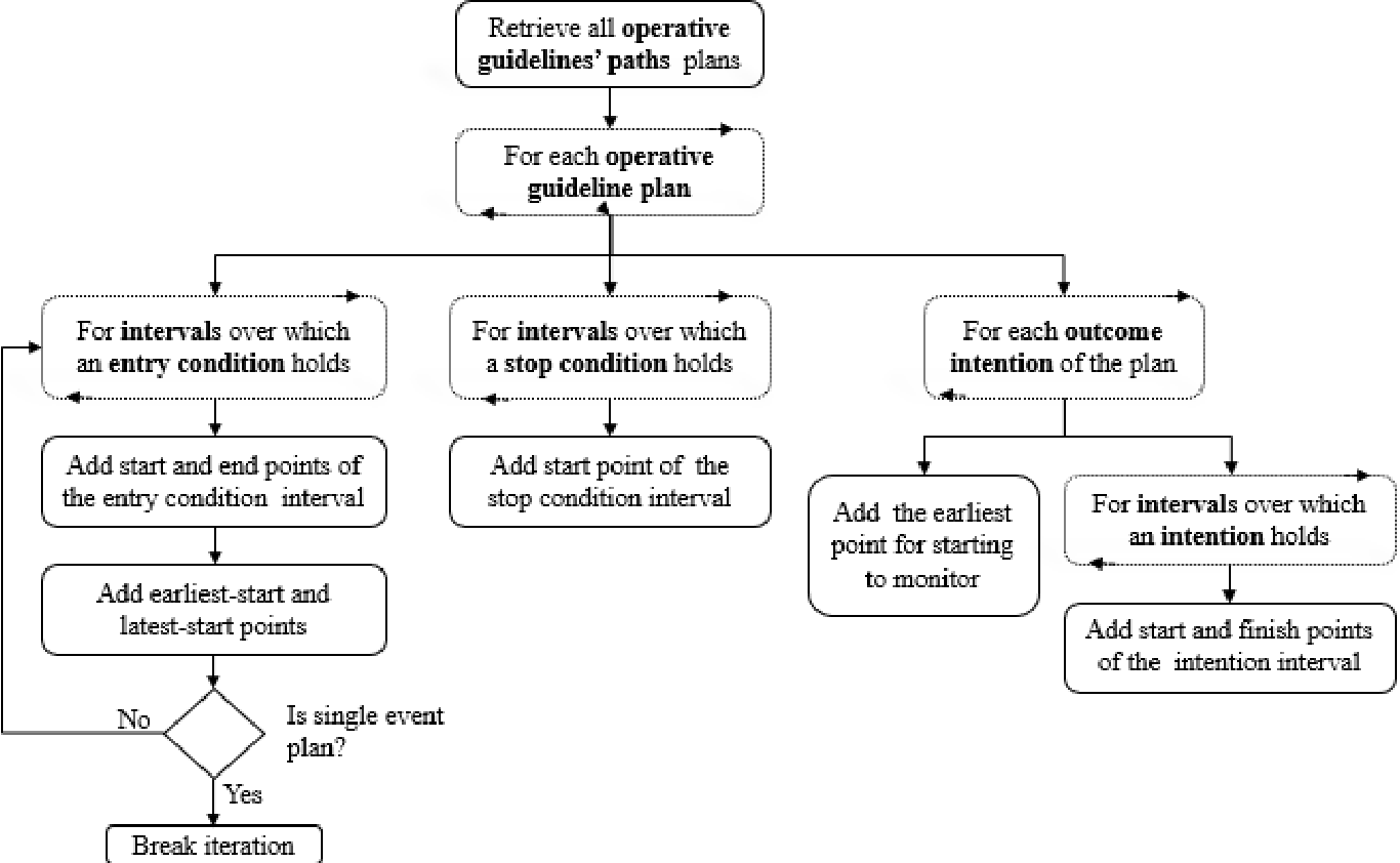 Figure 2 for A Methodology for Bi-Directional Knowledge-Based Assessment of Compliance to Continuous Application of Clinical Guidelines