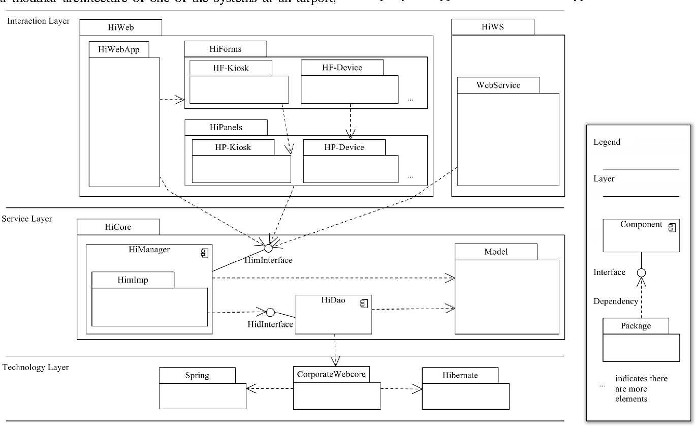 Figure 1 from Architecture Compliance Checking of