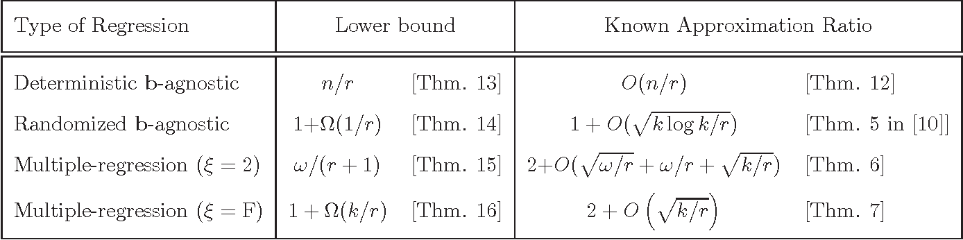 Figure 2 for Near-optimal Coresets For Least-Squares Regression