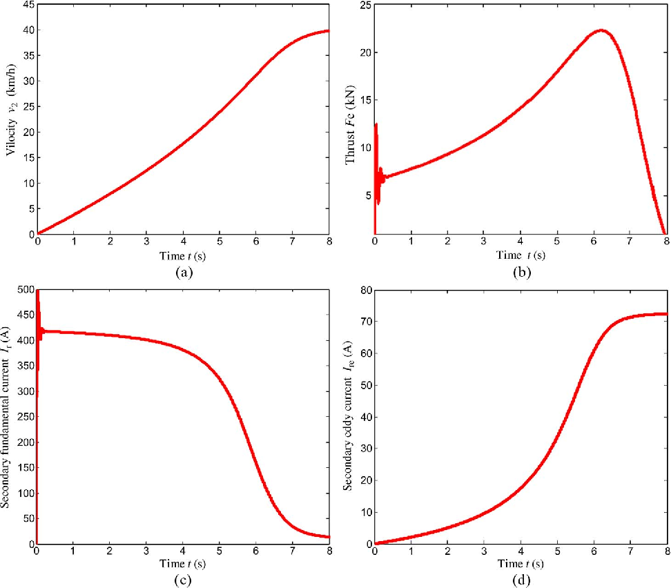 Equivalent Circuit Derivation And Performance Analysis Of A Single Fig 1813 Threephase Inductionmotor Sided Linear Induction Motor Based On The Winding Function Theory