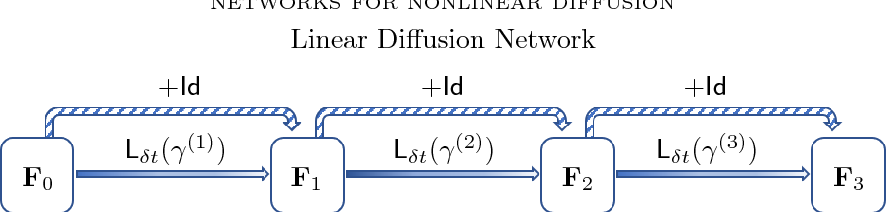 Figure 1 for Networks for Nonlinear Diffusion Problems in Imaging