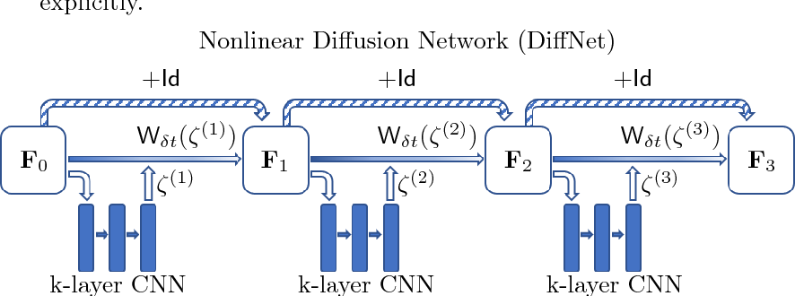 Figure 2 for Networks for Nonlinear Diffusion Problems in Imaging