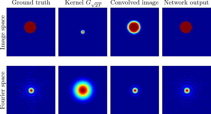Figure 4 for Networks for Nonlinear Diffusion Problems in Imaging