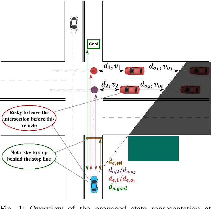 Figure 1 for Risk-Aware High-level Decisions for Automated Driving at Occluded Intersections with Reinforcement Learning