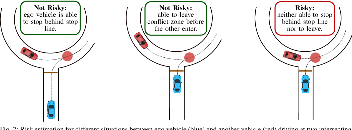 Figure 2 for Risk-Aware High-level Decisions for Automated Driving at Occluded Intersections with Reinforcement Learning
