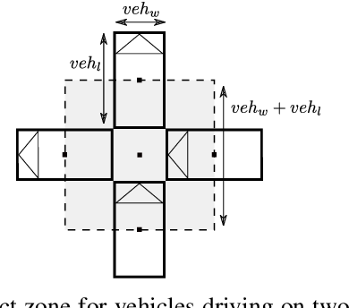 Figure 3 for Risk-Aware High-level Decisions for Automated Driving at Occluded Intersections with Reinforcement Learning