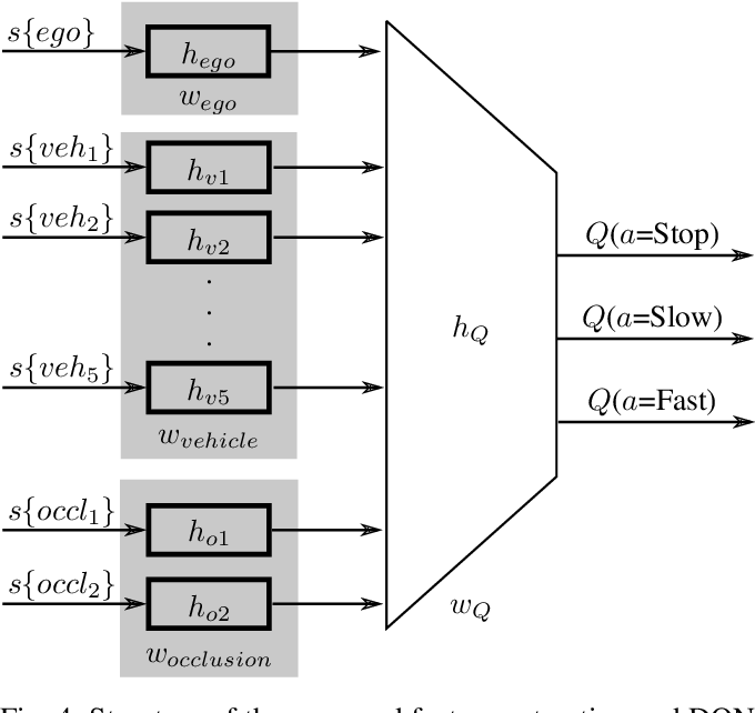 Figure 4 for Risk-Aware High-level Decisions for Automated Driving at Occluded Intersections with Reinforcement Learning