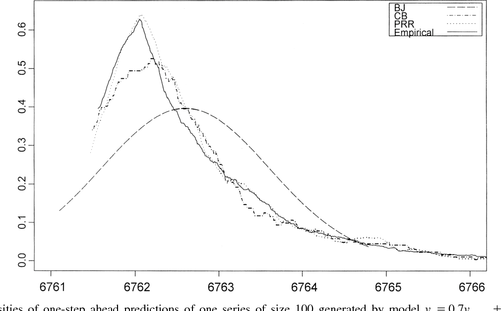 Figure 1 From Effects Of Parameter Estimation On Prediction