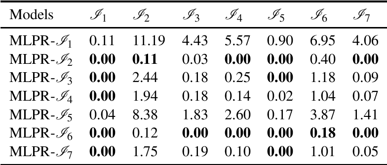 Figure 1 for Generalization of Machine Learning for Problem Reduction: A Case Study on Travelling Salesman Problems