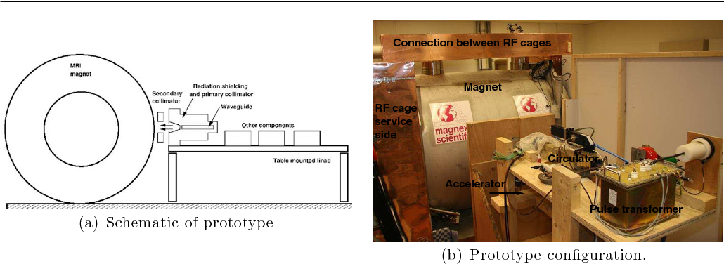 Figure 2 from Integrating a 1 5 T MRI scanner with a 6 MV