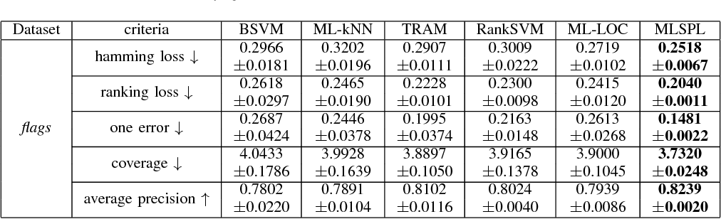 Figure 3 for A Self-Paced Regularization Framework for Multi-Label Learning