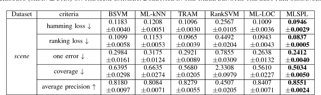 Figure 4 for A Self-Paced Regularization Framework for Multi-Label Learning