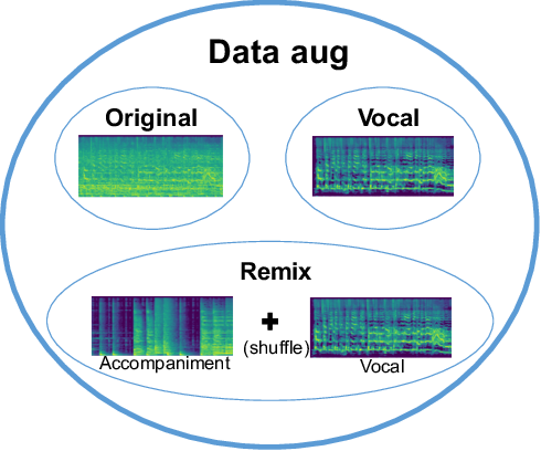 Figure 3 for Addressing the confounds of accompaniments in singer identification