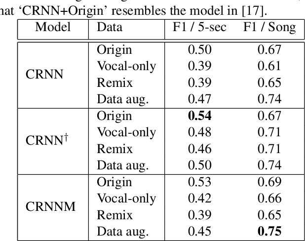 Figure 2 for Addressing the confounds of accompaniments in singer identification
