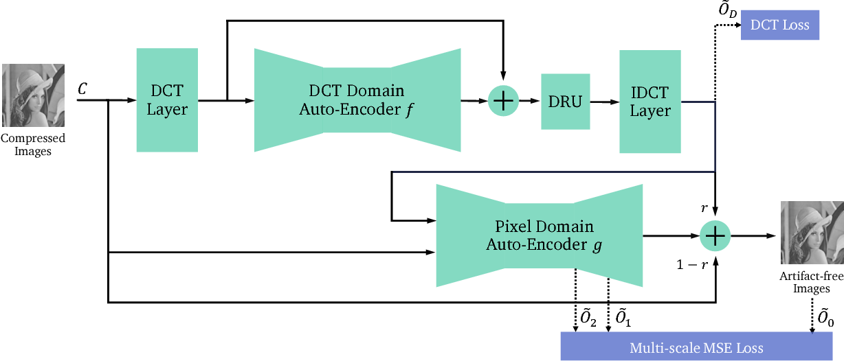 Figure 3 for DMCNN: Dual-Domain Multi-Scale Convolutional Neural Network for Compression Artifacts Removal