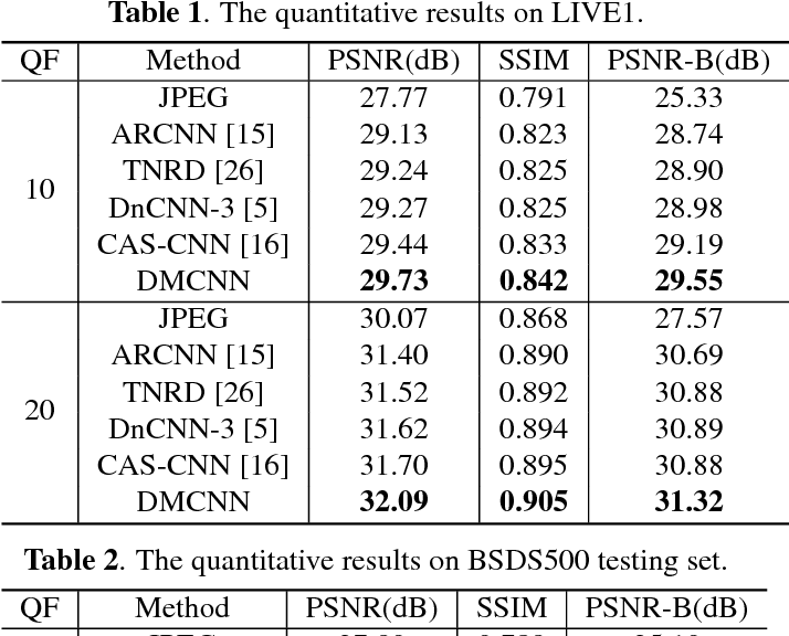 Figure 2 for DMCNN: Dual-Domain Multi-Scale Convolutional Neural Network for Compression Artifacts Removal