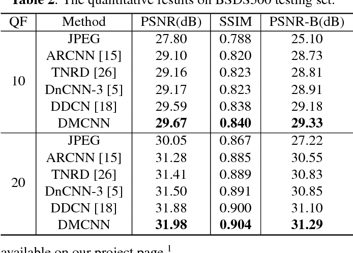 Figure 4 for DMCNN: Dual-Domain Multi-Scale Convolutional Neural Network for Compression Artifacts Removal