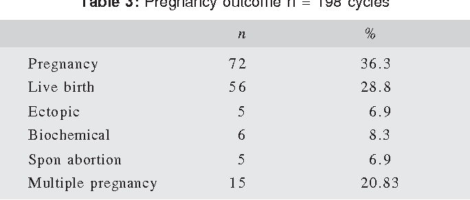 PDF] Can Early hCG Levels be a Marker for Pregnancy Outcome in ART