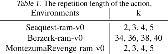 Figure 2 for Learn Goal-Conditioned Policy with Intrinsic Motivation for Deep Reinforcement Learning