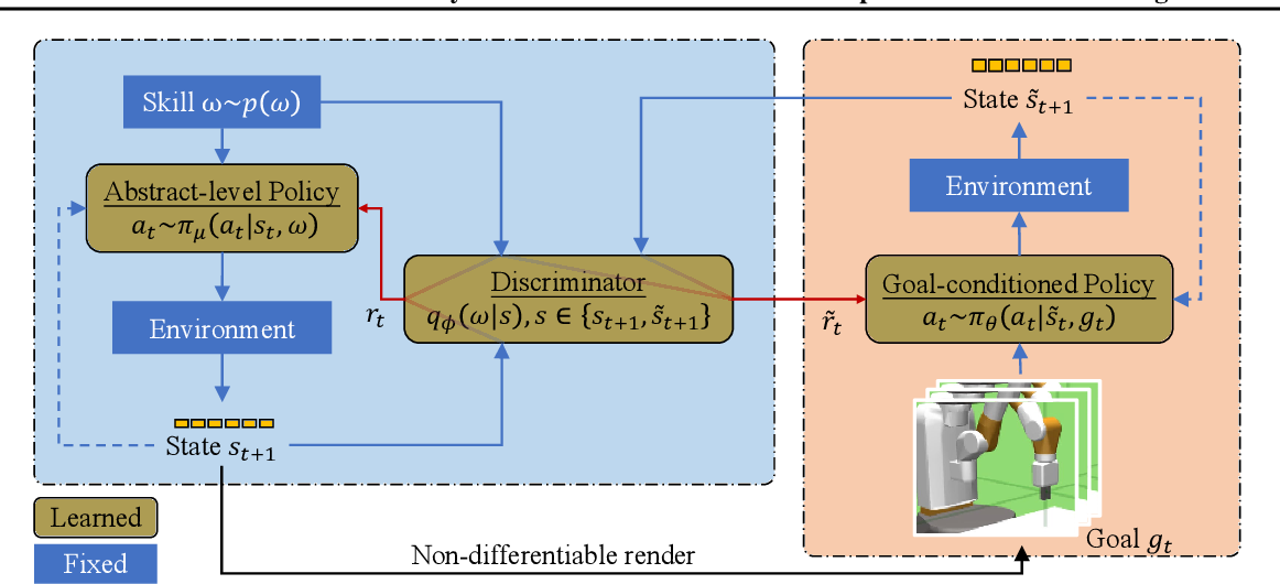 Figure 1 for Learn Goal-Conditioned Policy with Intrinsic Motivation for Deep Reinforcement Learning