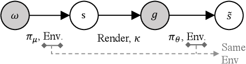 Figure 3 for Learn Goal-Conditioned Policy with Intrinsic Motivation for Deep Reinforcement Learning