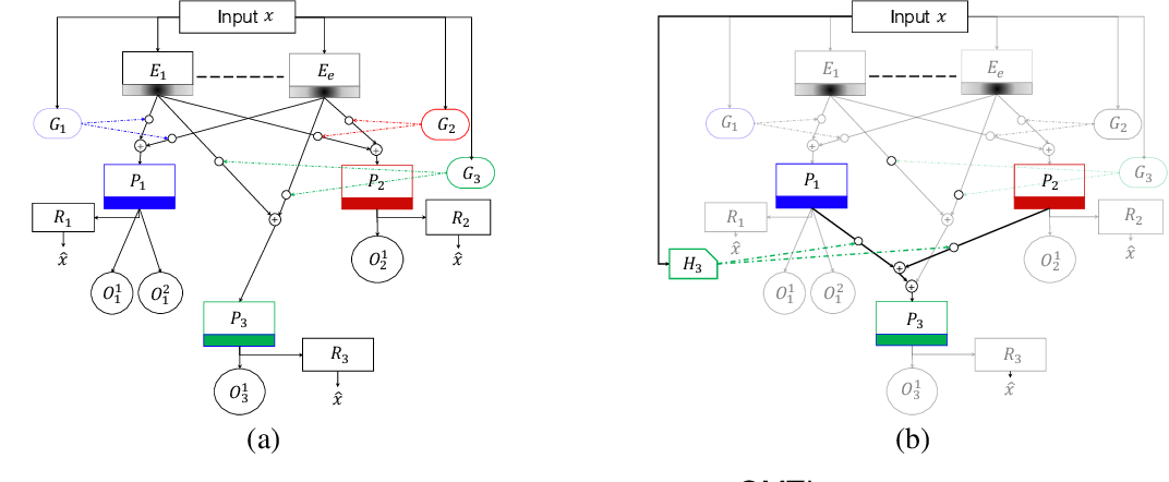 Figure 3 for Phenotypical Ontology Driven Framework for Multi-Task Learning