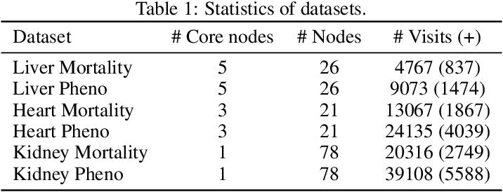 Figure 2 for Phenotypical Ontology Driven Framework for Multi-Task Learning