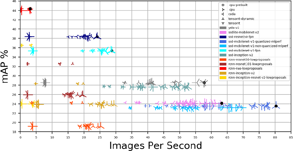 Figure 3 for Dynamic Network selection for the Object Detection task: why it matters and what we (didn't) achieve