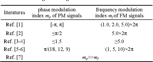 PDF] Modulation Index Estimation of Frequency and Phase
