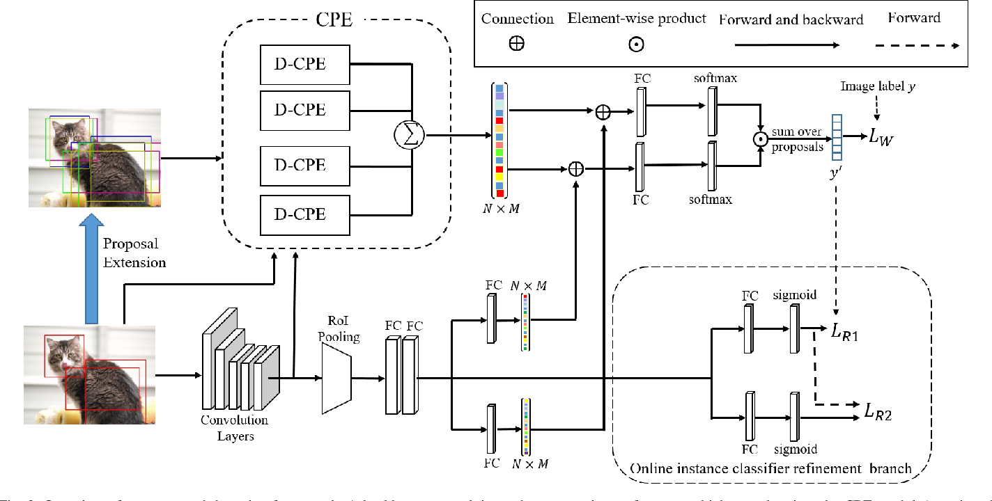 Figure 3 for Contrastive Proposal Extension with LSTM Network for Weakly Supervised Object Detection