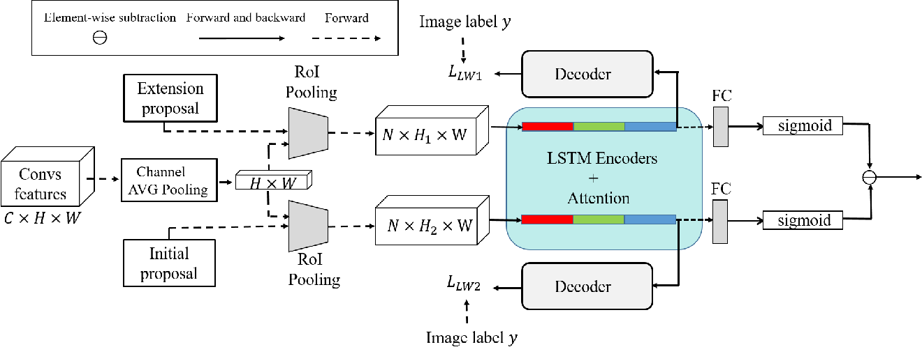 Figure 4 for Contrastive Proposal Extension with LSTM Network for Weakly Supervised Object Detection