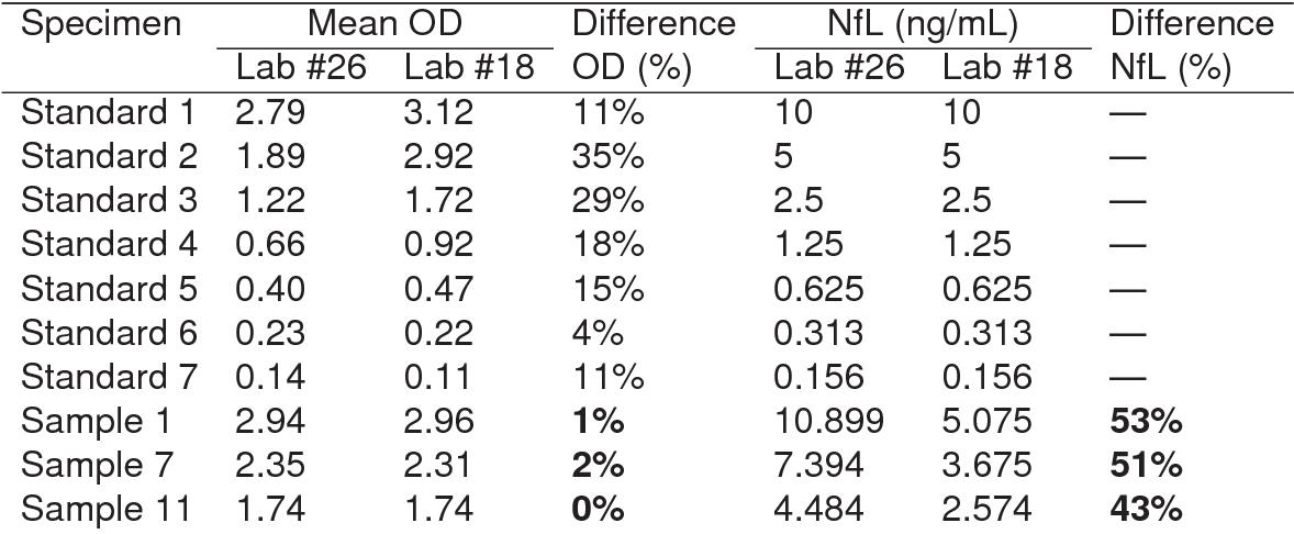 Table 3 from Neurofilament ELISA validation  - Semantic Scholar
