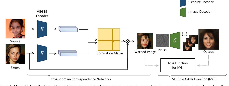Figure 1 for Multiple GAN Inversion for Exemplar-based Image-to-Image Translation
