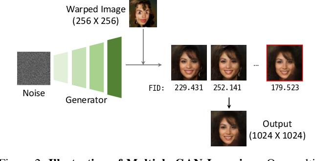 Figure 3 for Multiple GAN Inversion for Exemplar-based Image-to-Image Translation