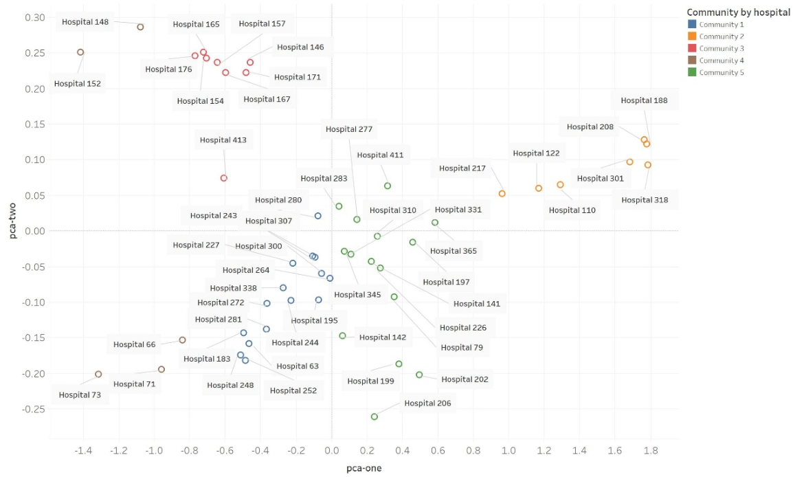 Figure 4 for Patient Clustering Improves Efficiency of Federated Machine Learning to predict mortality and hospital stay time using distributed Electronic Medical Records