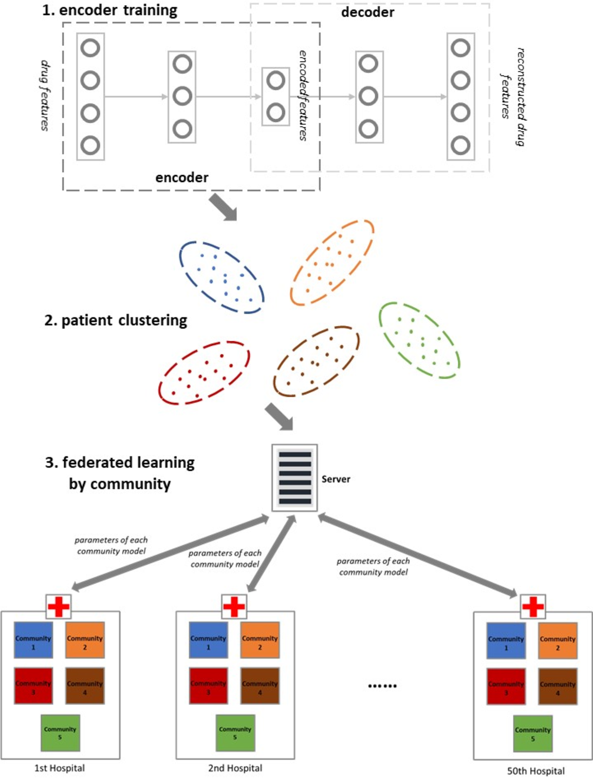 Figure 1 for Patient Clustering Improves Efficiency of Federated Machine Learning to predict mortality and hospital stay time using distributed Electronic Medical Records