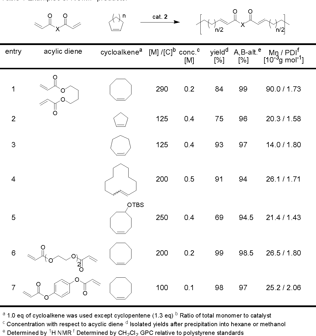 Table 1 From Multiple Olefin Metathesis Polymerizations Momp