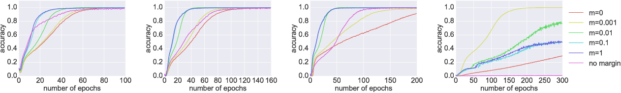 Figure 1 for On orthogonality and learning recurrent networks with long term dependencies