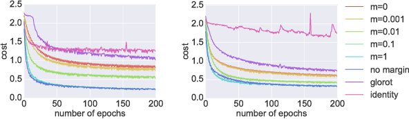 Figure 4 for On orthogonality and learning recurrent networks with long term dependencies