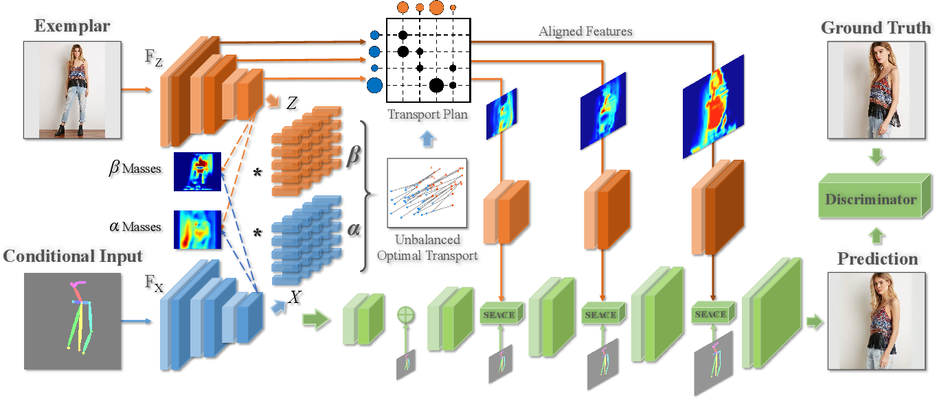 Figure 3 for Unbalanced Feature Transport for Exemplar-based Image Translation