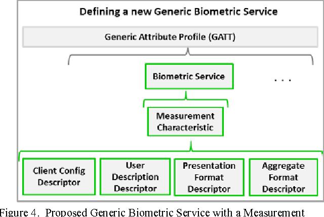 Towards an open data framework for body sensor networks supporting